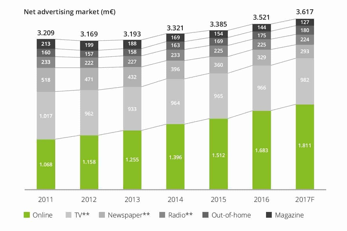 Online advertentie uitgaven weer gestegen in 2016