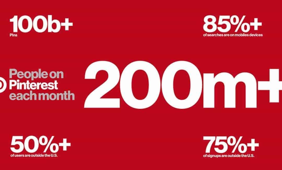 Pinterest over 200 miljoen actieve gebruikers