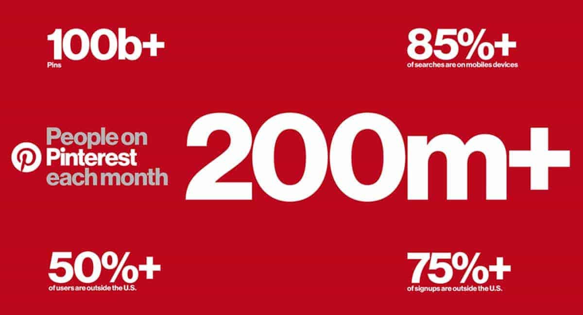 Pinterest over 200 miljoen