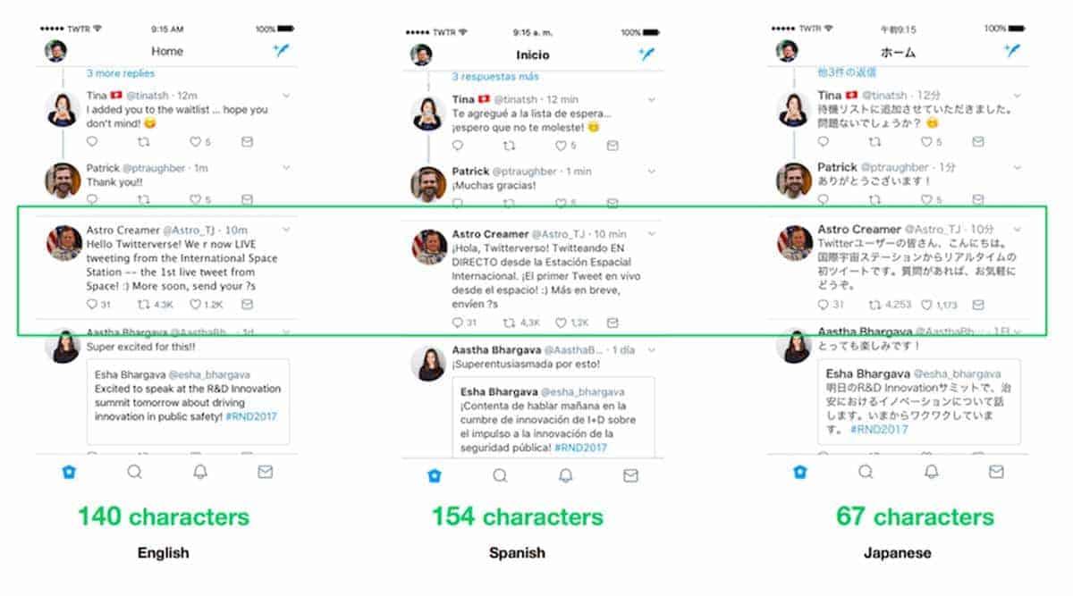 Twitter karakters per land