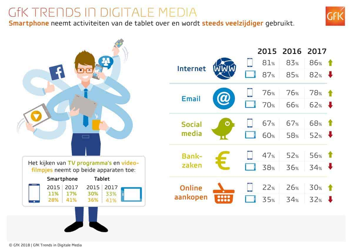 GfK Trends in digitale media 2018