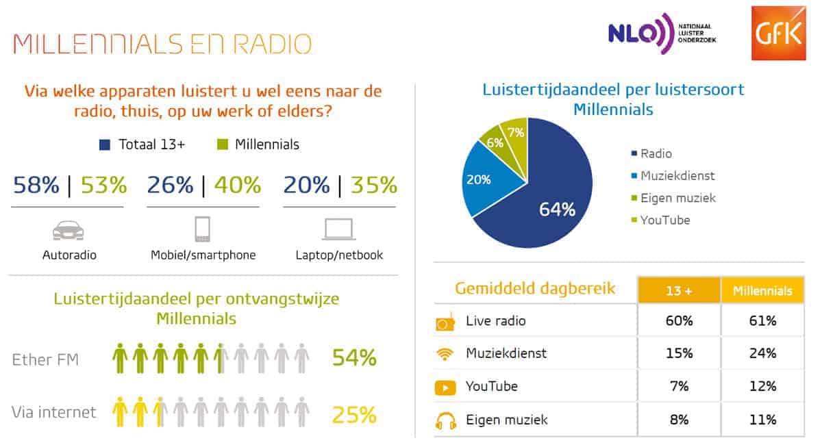 Stichting Nationaal Luister Onderzoek